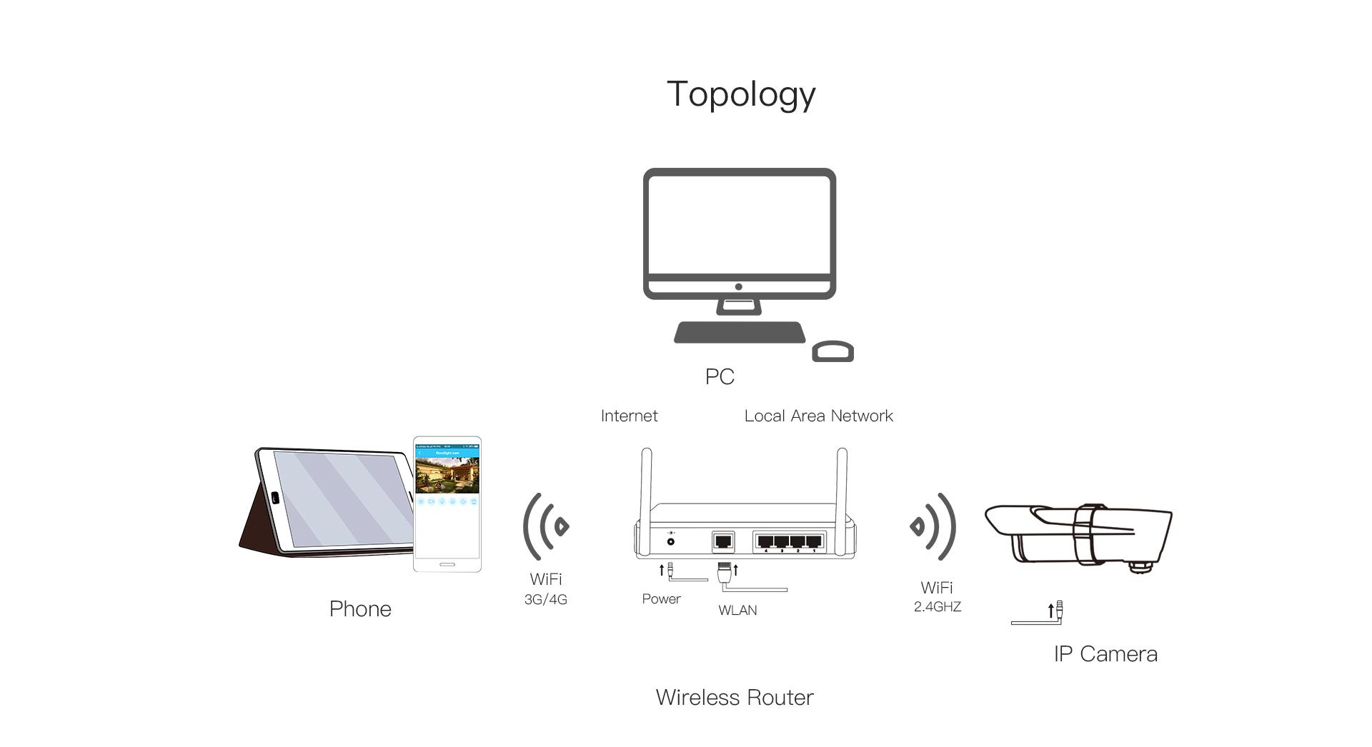 Outdoor IP Camera