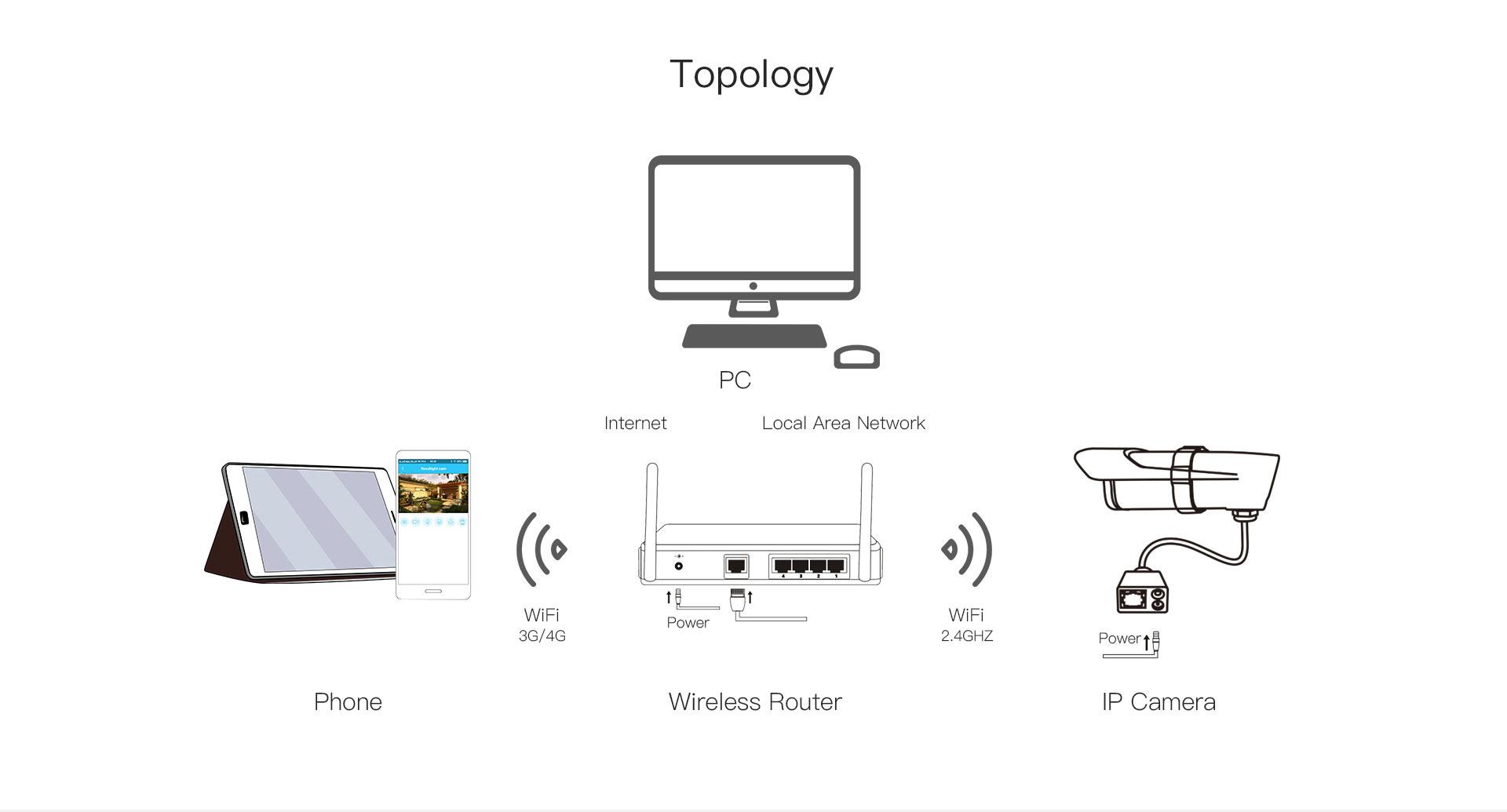 ip camera c16s topology