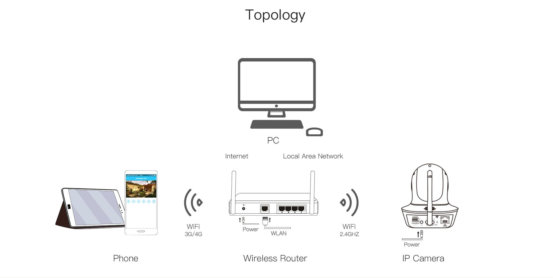 Pets IP Camera
